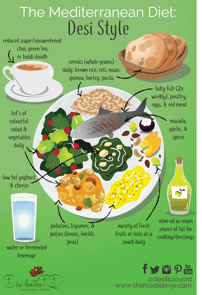 infographic depicting the mediterranean diet - desi style with a plate of fish, salad, brown rice, fruits and veg with olive oil and a glass of water, roti and chai on the side