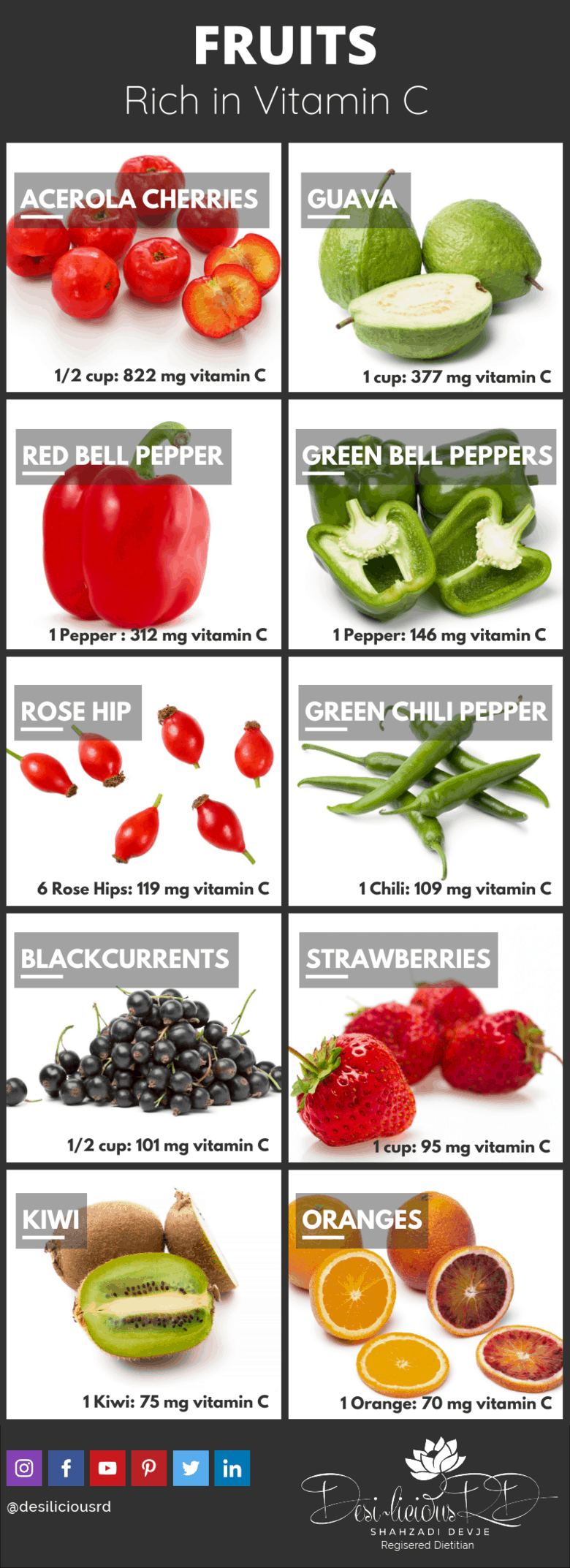 infographic listing fruits rich in vitamin c to help boost immunity