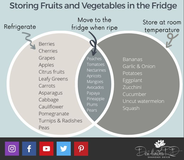 how to store fruits and vegetables in the fridge graphic
