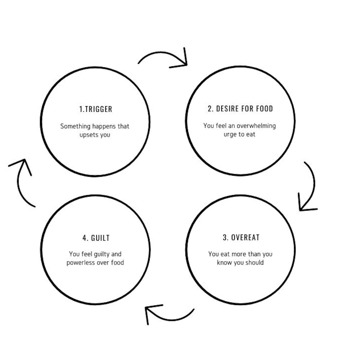 emotional eating cycle showing 4 steps that trigger us to overeat and feel guilt afterwards