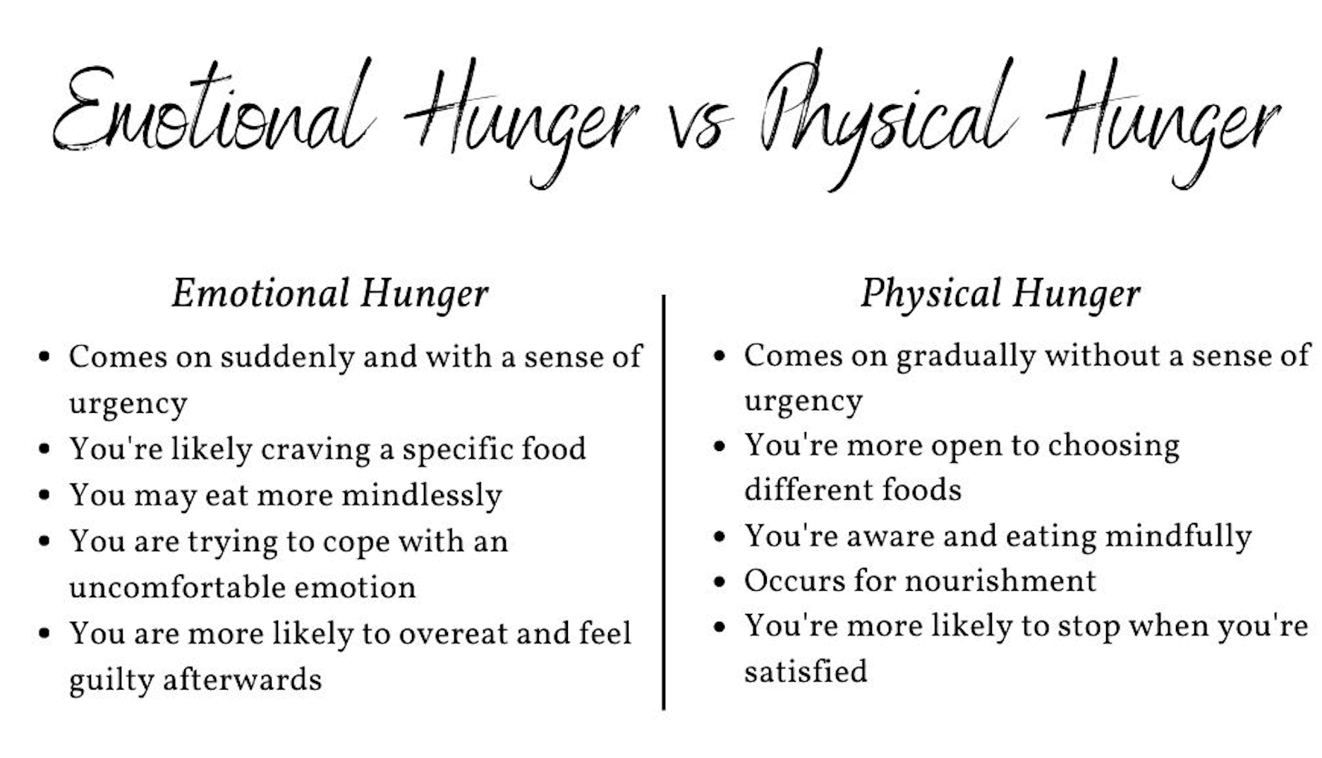 table showing the difference between emotional eating and physical hunger