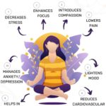 Infographic of health benefits of mediation